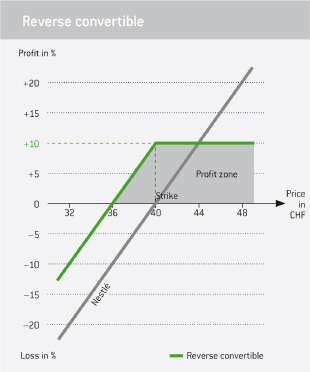 Six Structured Products -